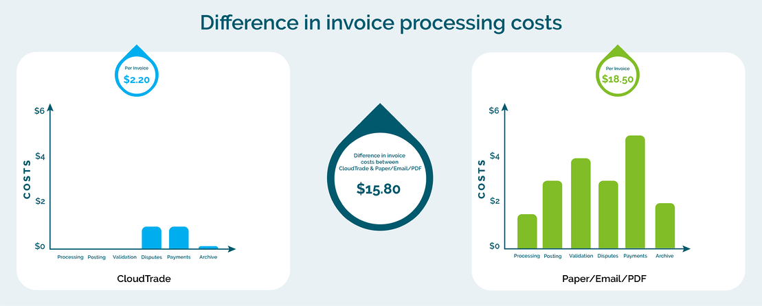 CT invoice process costs difference graph