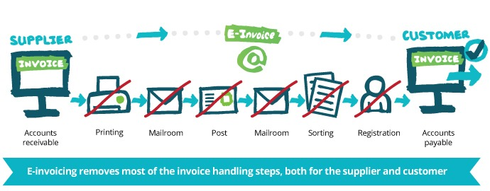 Electronic Invoice And E Invoicing And E Billing Savings